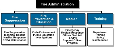 Fire Administration Responsibilities