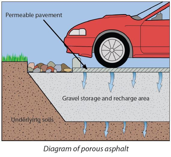 Diagram of porous asphalt